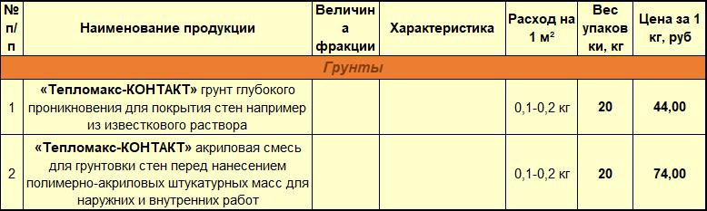 Грунты ТеплоМакс