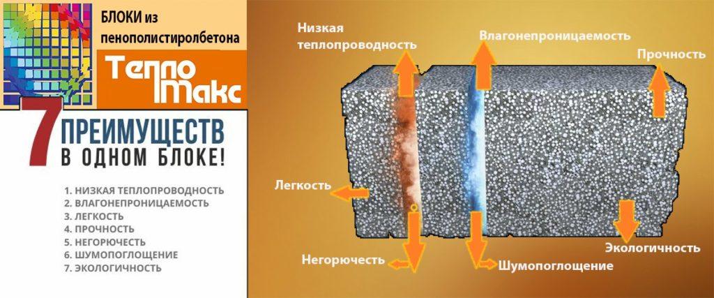 Характеристика пластблоков ТеплоМакс